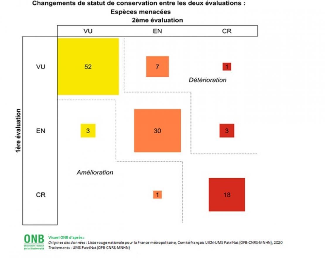 Évolution de l'indice de risque d'extinction des espèces - Données pour visuel six