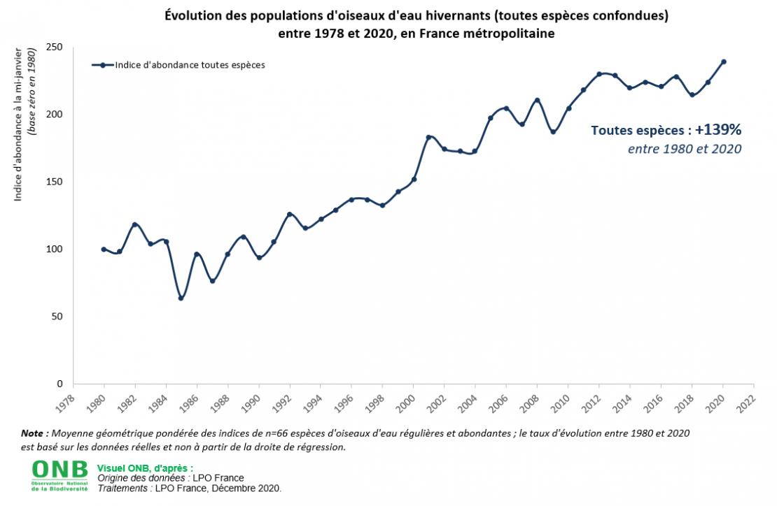 Évolution des populations d'oiseaux d'eau hivernants (toutes espèces confondues) entre 1978 et 2020, en France métropolitaine