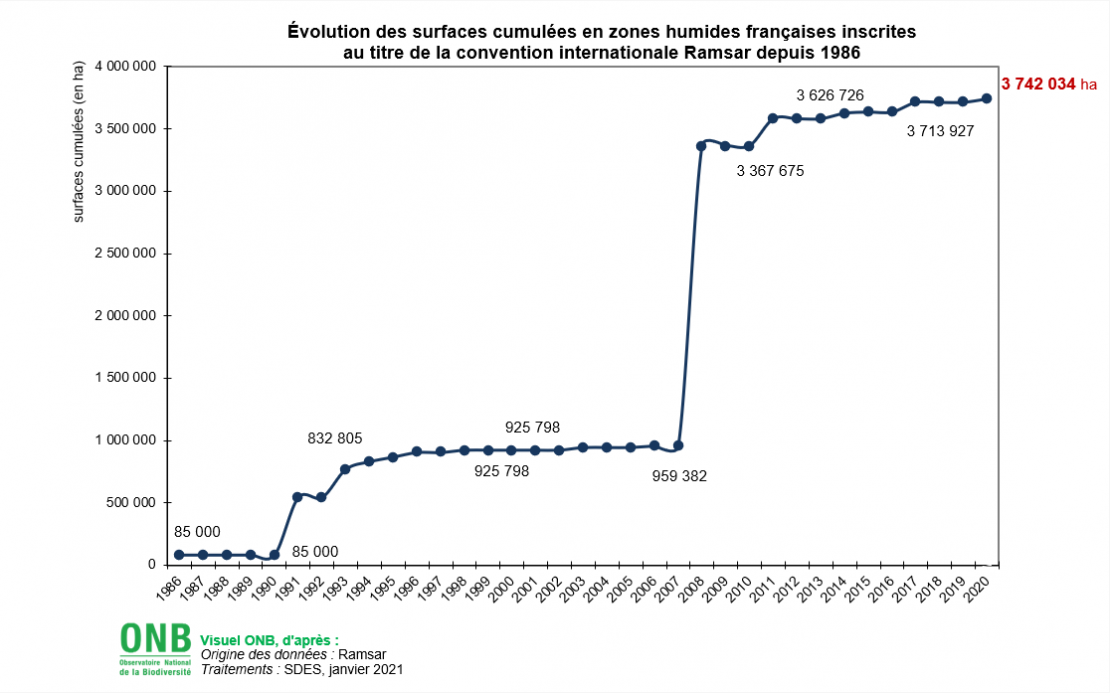 Évolution des surfaces cumulées en zones humides françaises inscrites au titre de la convention internationale Ramsar depuis 1986
