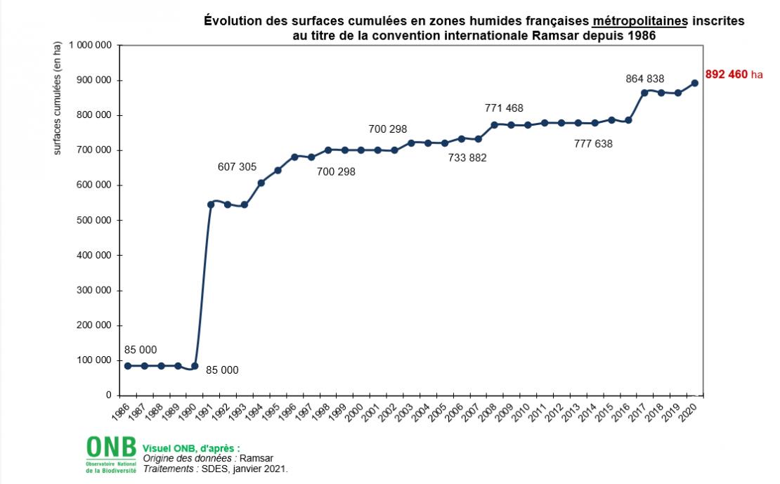 Évolution des surfaces cumulées en zones humides françaises métropolitaines inscrites au titre de la convention internationale Ramsar depuis 1986