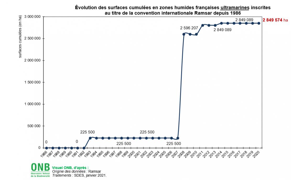 Évolution des surfaces cumulées en zones humides françaises ultramarines inscrites au titre de la convention internationale Ramsar depuis 1986