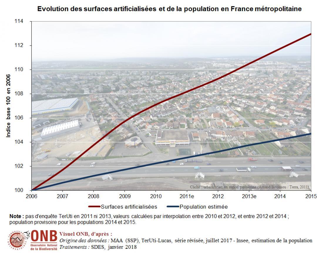 Évolution des zones artificialisées et de la population métropolitaine