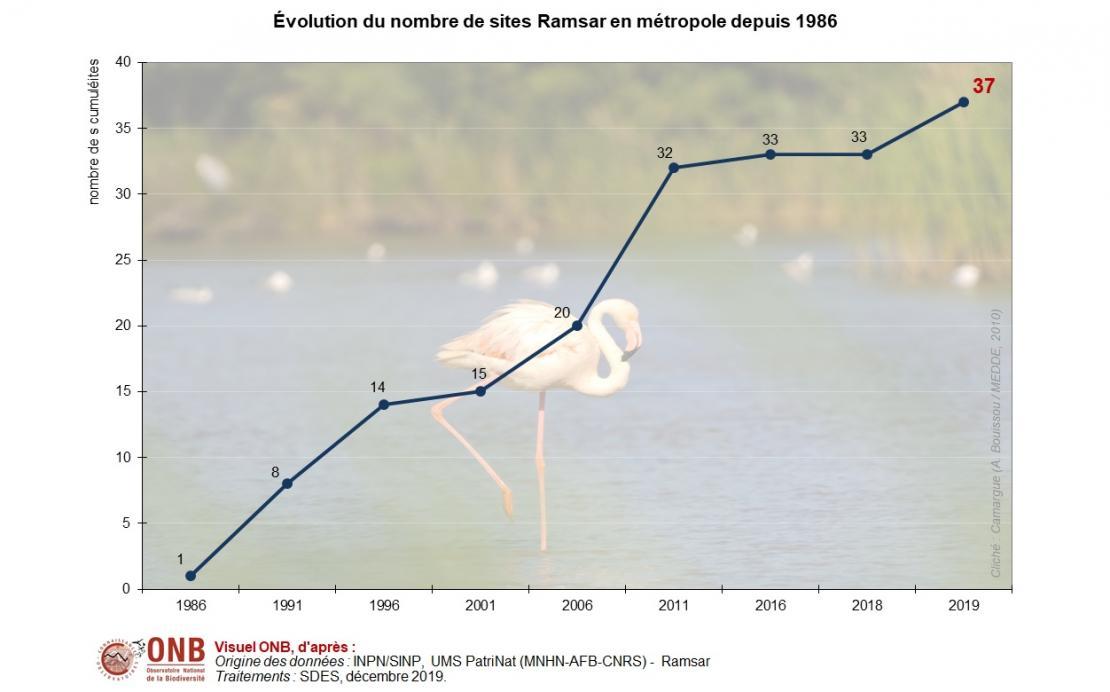 Évolution du nombre de sites Ramsar depuis 1986 en métropole