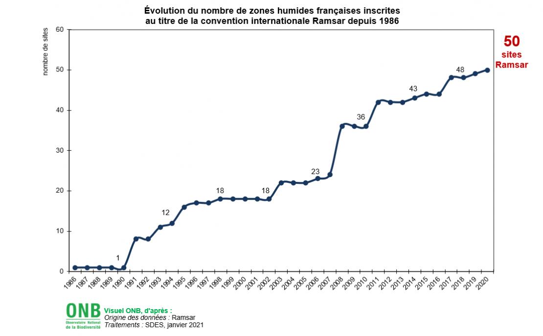 Évolution du nombre de zones humides françaises inscrites au titre de la convention internationale Ramsar depuis 1986