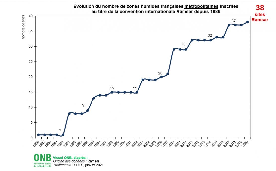 Évolution du nombre de zones humides françaises métropolitaines inscrites au titre de la convention internationale Ramsar depuis 1986