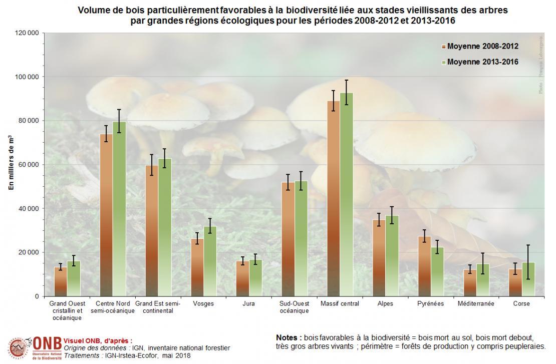 Évolution du volume de bois mort et de très gros arbres par grande région écologique en 2018