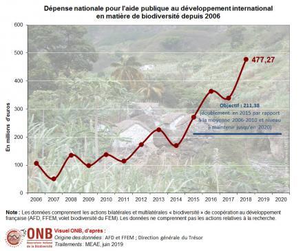 Aide bilatérale et multilatérale au développement à l'international en matière de biodiversité