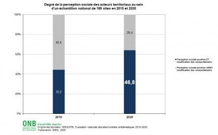Degré de la perception sociale des acteurs territoriaux au sein d'un échantillon national de 189 sites en 2010 et 2020 - Données pour visuel 1