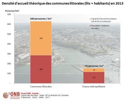 Densité d'accueil moyenne (lits + habitants) pour la France métropolitaine