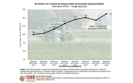 Moyenne triennale glissante du nombre de doses unités en usages agricoles, version 2020