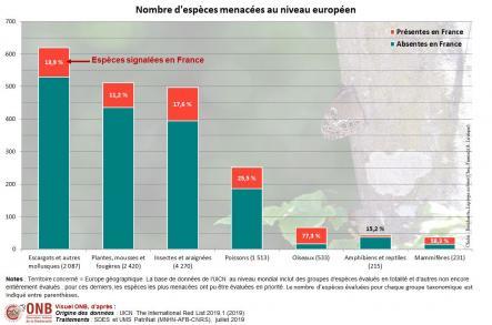 Nombre d'espèces menacées au niveau européen