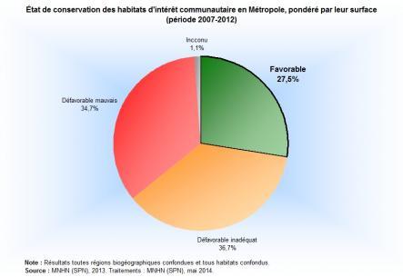 Pourcentage des habitats d'intérêt communautaire évalués selon leur état de santé en France métropolitaine, pondéré par la surface des habitats