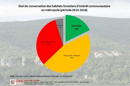 Proportion des habitats forestiers d'intérêt communautaire évalués par état de conservation en fonction des régions biogéographiques, version 2020