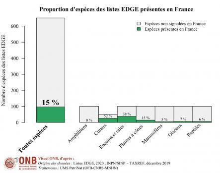 Proportion d'espèces des listes EDGE présentes en France, version 2020