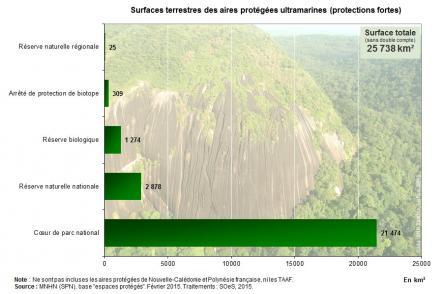Proportion du territoire classée en aires protégées (protection forte) en 2015