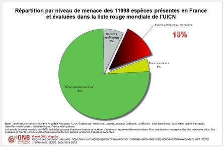 Répartition par niveau de menace des 11998 espèces présentes en France et évaluées dans la liste rouge mondiale de l'UICN, visuel 1