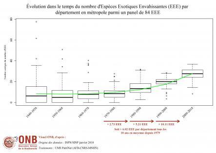 Résultats issus du modèle - panel de 84 EEE