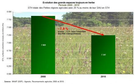 STH, surfaces collectives incluses, des petites régions agricoles (PRA) où ces surfaces représentent au moins 20% de la SAU