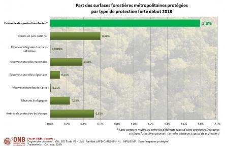Superficie forestière et part des surfaces forestières métropolitaines protégées par type de protection forte
