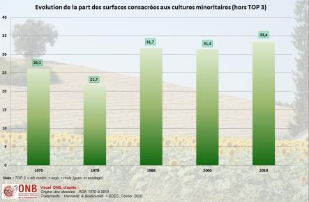 Surface des cultures en France Métropolitaine