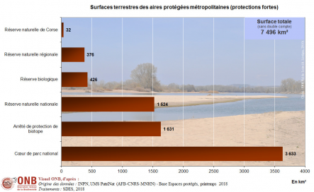 Surface terrestre et proportion du territoire classée en aires protégées