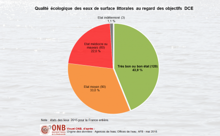 État écologique des masses d'eau de surface littorales en France métropolitaine et dans les DOM