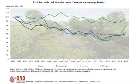 Évolution de la pollution par les macro-polluants en indice base 100 en 1998