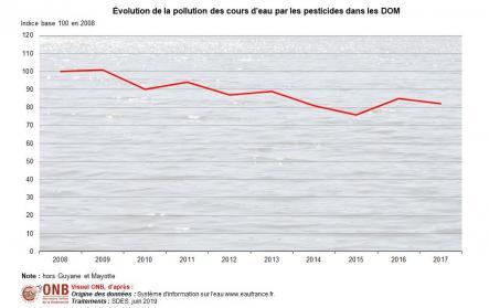 Évolution de la pollution par les pesticides en indice base 100 en 2008 dans les DOM